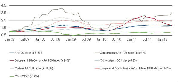Art and Equities During the Financial Crisis