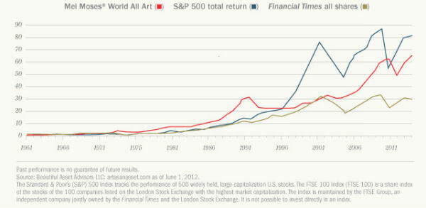 Mei Moses World Art Index vs. S&P 500 Total Return and FTSE Since 1961