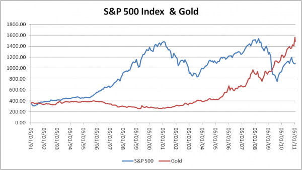 S&P 500 vs. Gold