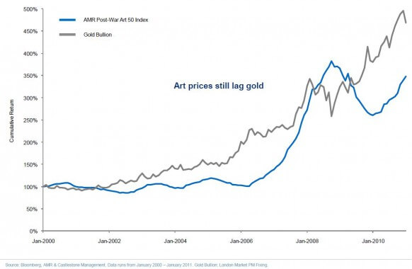 Art vs. Gold